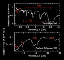 biosignature gases