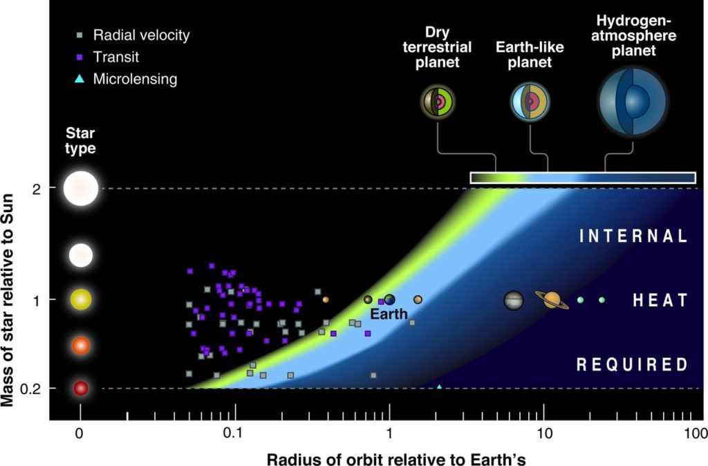 Exoplanet habitable zones